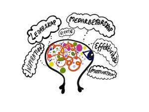 Hjärna aktivt Ledarskap till Medarbetarskap - Frida Panoussis tolkning web