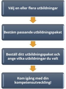 Processbild för beställning av vealearn utbildningspaket, utbildningsutbud-kompetensutveckling